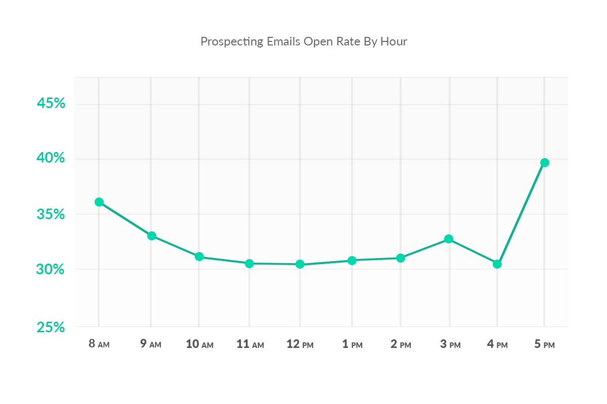 email open rate send times to start from 08:00 in the morning to 17:00 in the evening