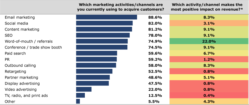channels for acquiring clients