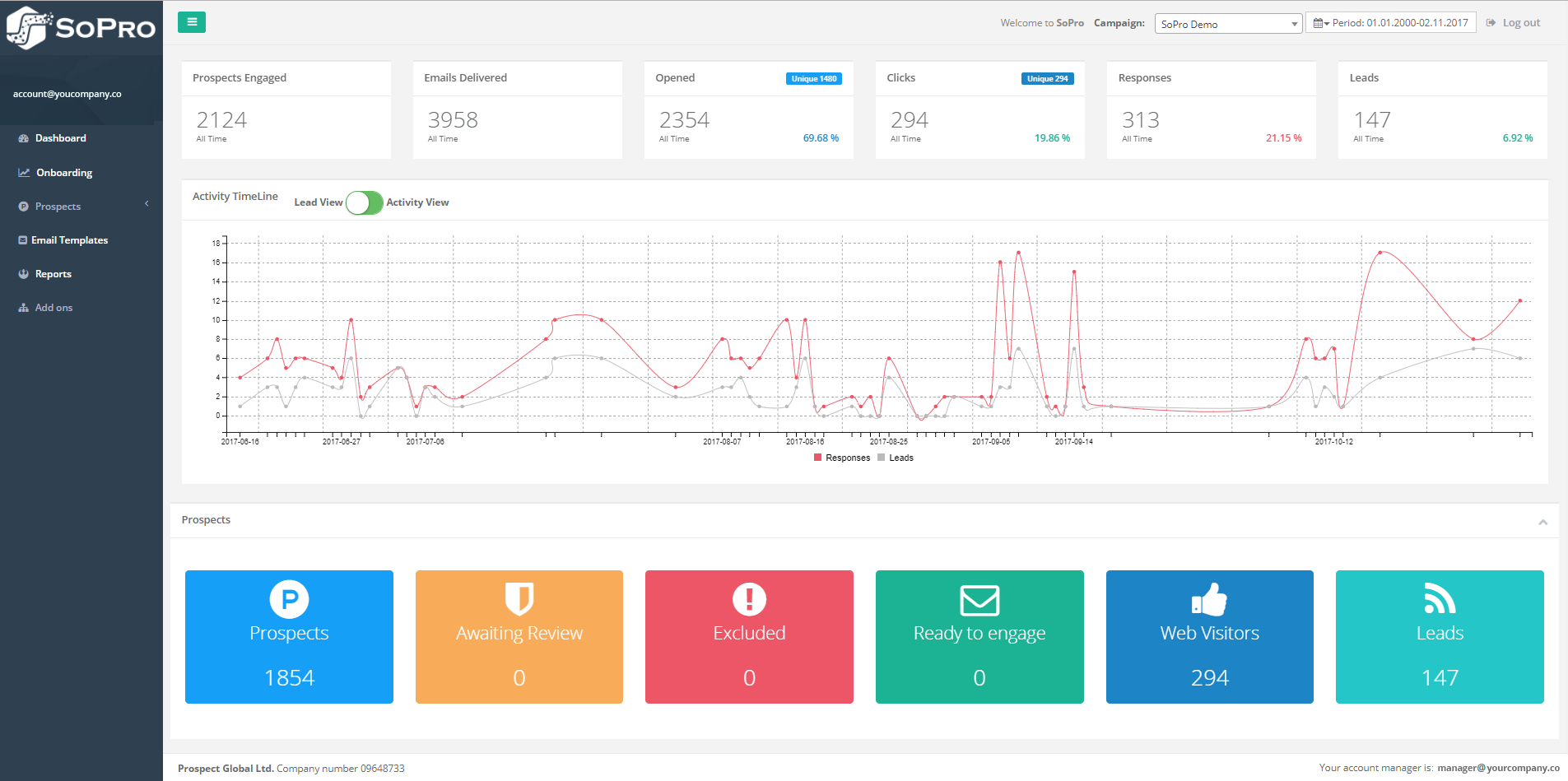 SoPro hub dashboard real time reporting iew campaign performance and headline stats