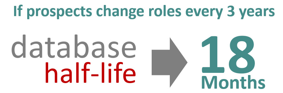 If b2b prospects change roles every 3 years then your database can be obsolete and it has a half life