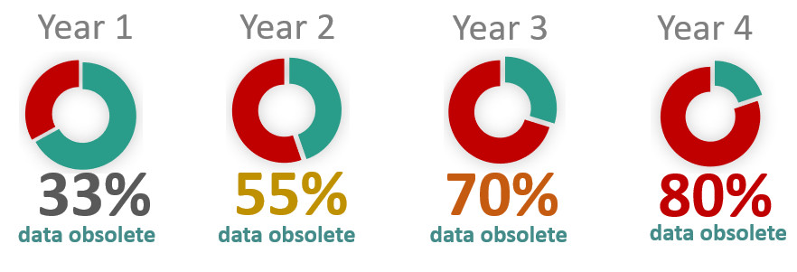 If we assume that people change roles once every three years on average, here's what database Half-Life means for any given B2B prospect list.