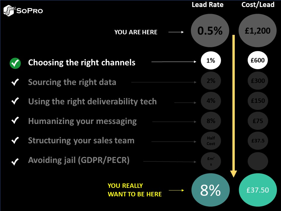 choosing the right channels step for b2b lead generation in UK