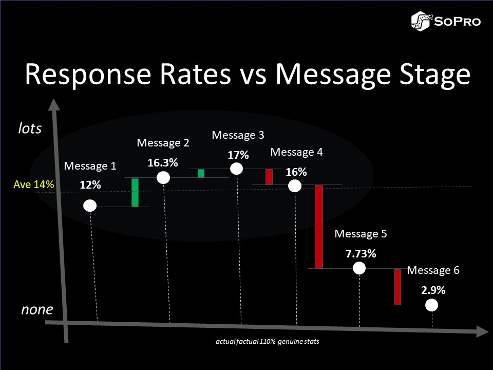 chaser emails response rates