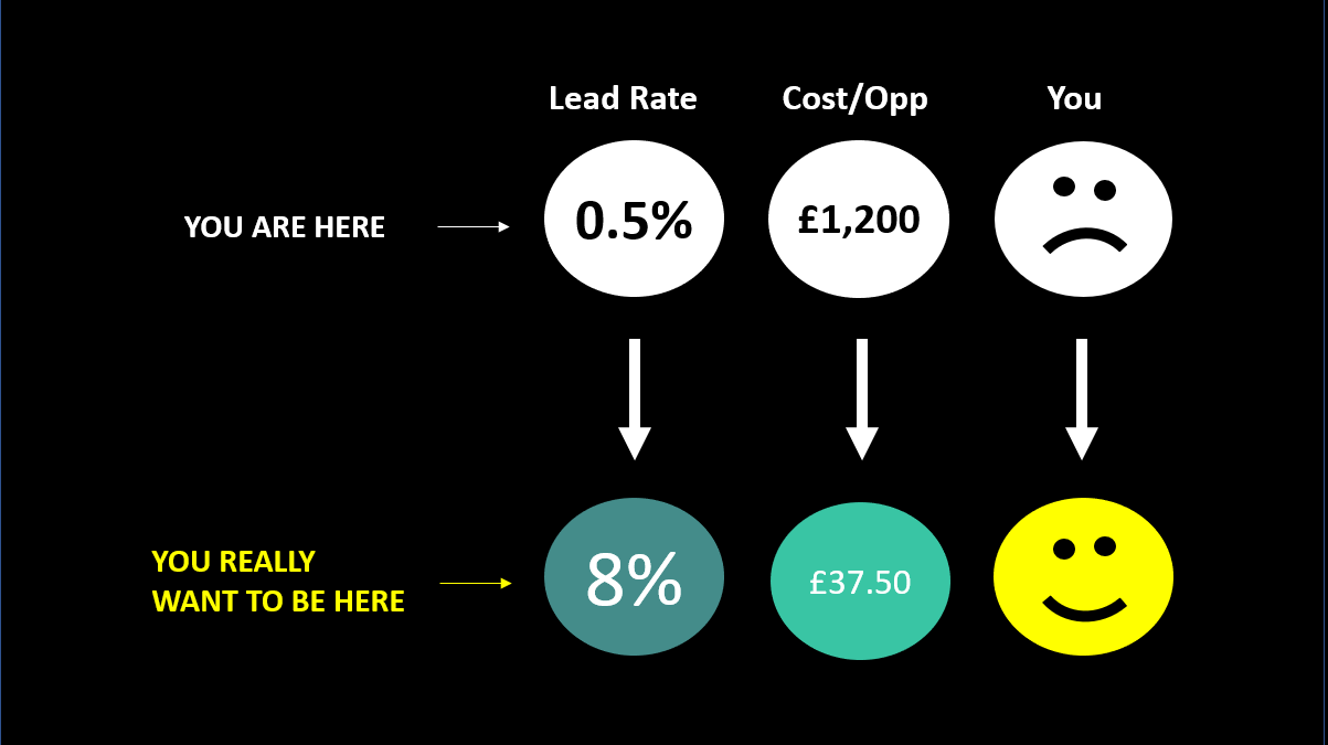 The lead rate is very high at 8% and cost per lead is very low £30 that is what you want