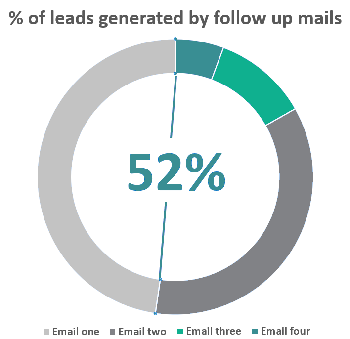 52 percent of all b2b leads are generated by the follow up emails sent by SoPro. First chaser e-mail generates most of b2b responses