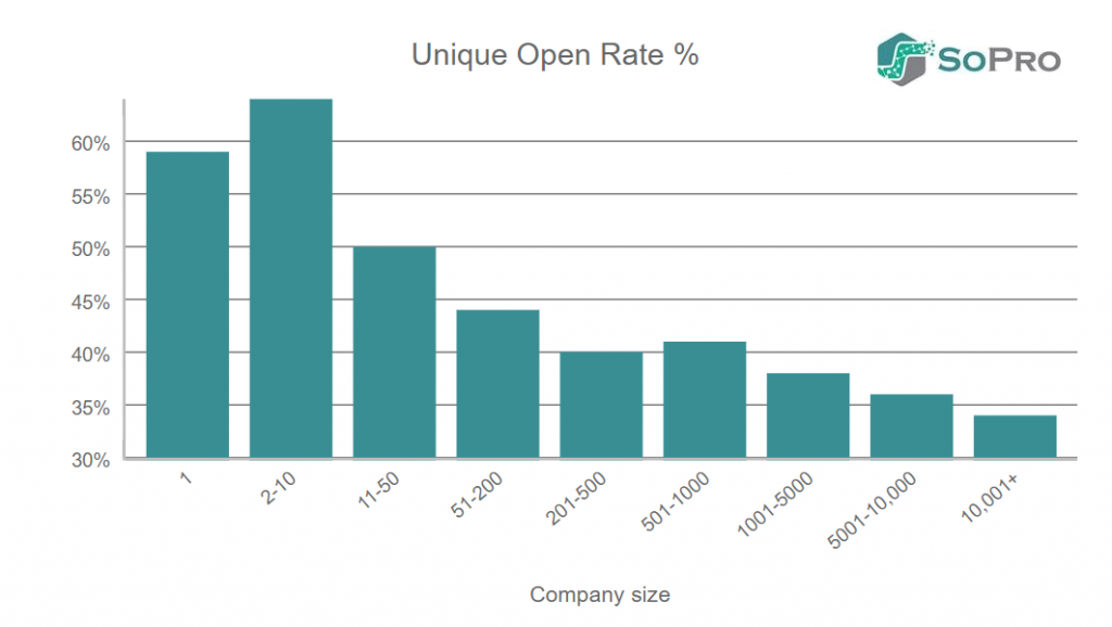b2b prospecting emails unique open rates by company size
