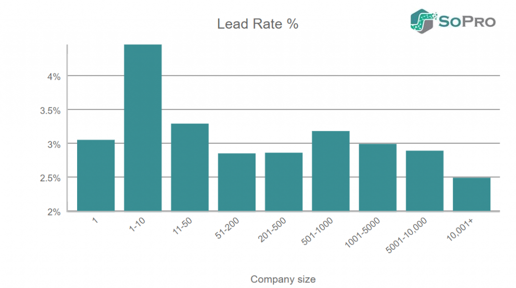 Lead rate by company size in email prospecting campaigns
