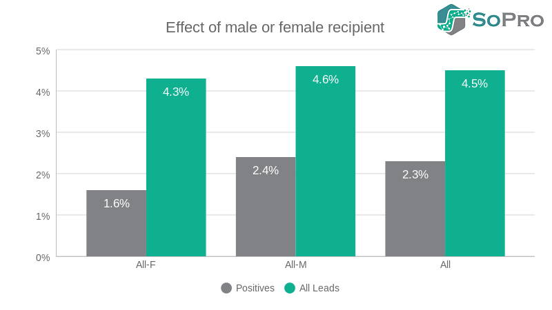 effect of male female recipient b2b prospecting campaign what effect there is according to the gender of the recipient. Or, more bluntly, are women more likely to become leads than men?