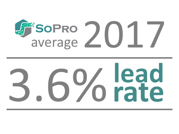email marketing conversion rate. SoPro average b2b lead conversion rate is 3.6 percent in 2017