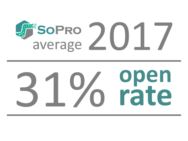 email open rate. 2017 SoPro average b2b email open rates are 31%. 40% of opened rates generate b2b leads.