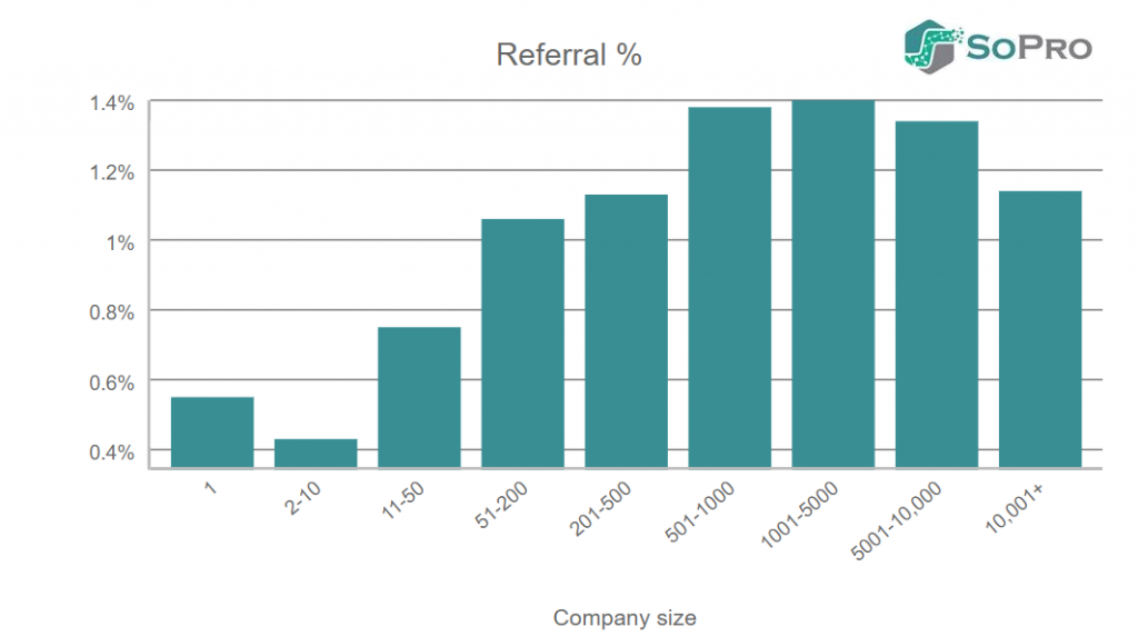 emails referral interest rates in b2b prospecting by company size