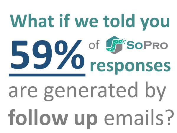 What if we told you that 59% of SoPro responses are generated by follow up e-mails?