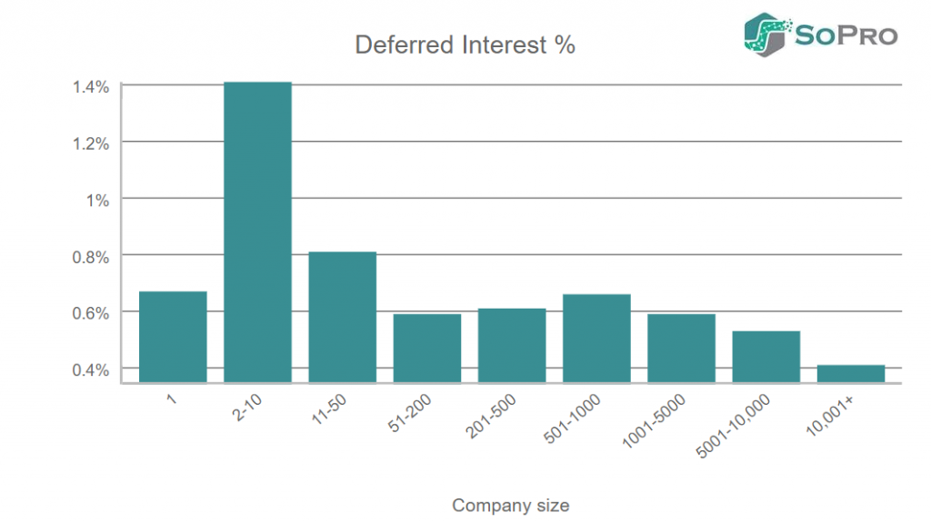 emails deferred interest rates in b2b prospecting by company size
