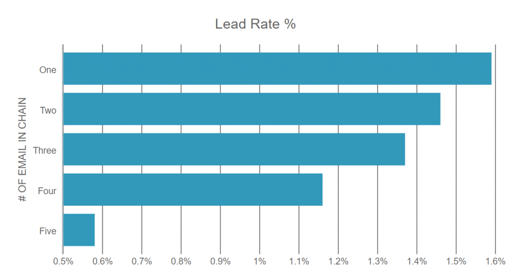 how many leads do follow up email generate by number of email in the chain