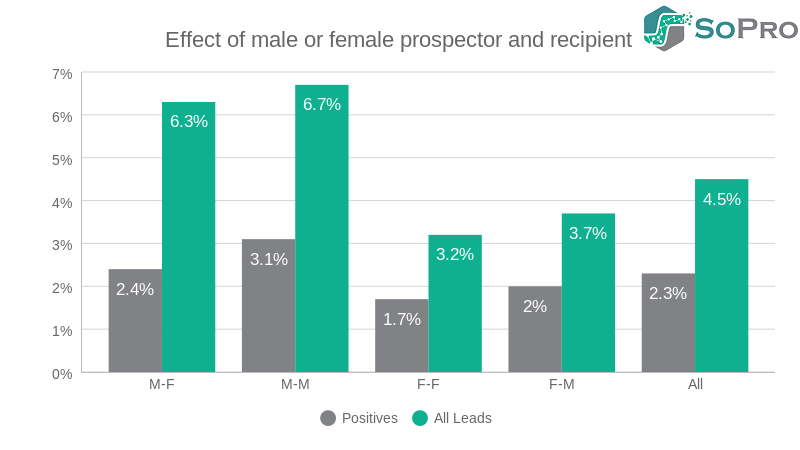 our data suggests that a male to male email, compared to a female to female, will more than double your prospects engaged
