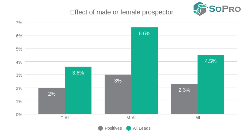 male or female prospector in b2b prospecting campaigns what difference it makes if the prospector is male or female – regardless of the gender of the recipient