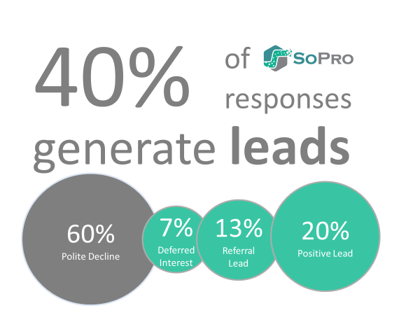 0% of SoPro b2b email responses are generating leads. 20 % are positive response leads, 13% are referral leads and 7% are deferred interest leads