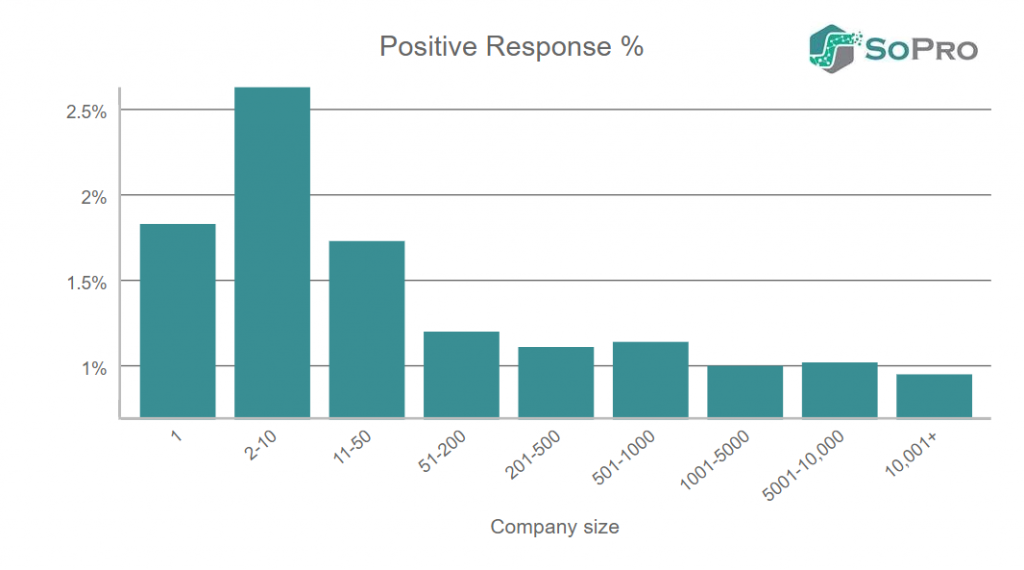 positive response rates in b2b prospecting email campaigns by company size