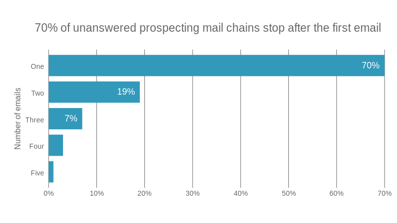 Chaser emails are not utilised in b2b prospecting, 70% of the companies are sending only one introductory e-mail and never follow up with emails non-responders.