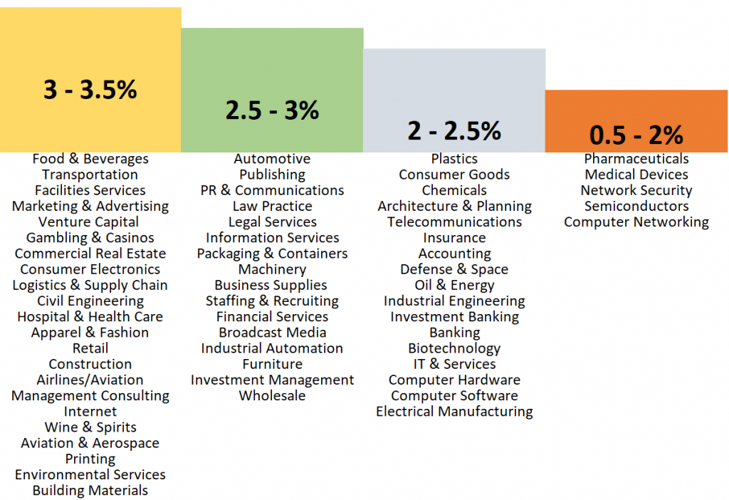 b2b email conversion by sector - graph 2
