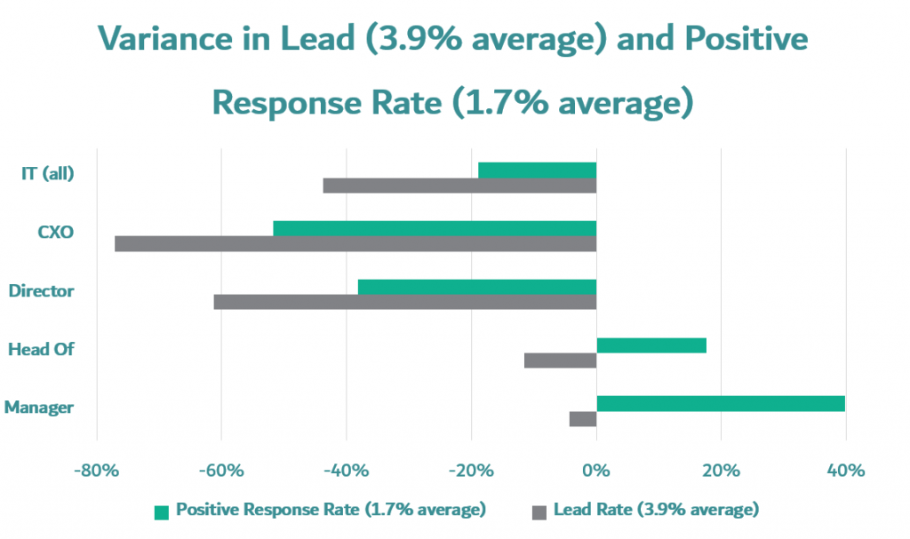 IT department prospecting emails variance in lead conversion rate and positive email responses in information technology department divided by CEOs, director head of IT and IT manager