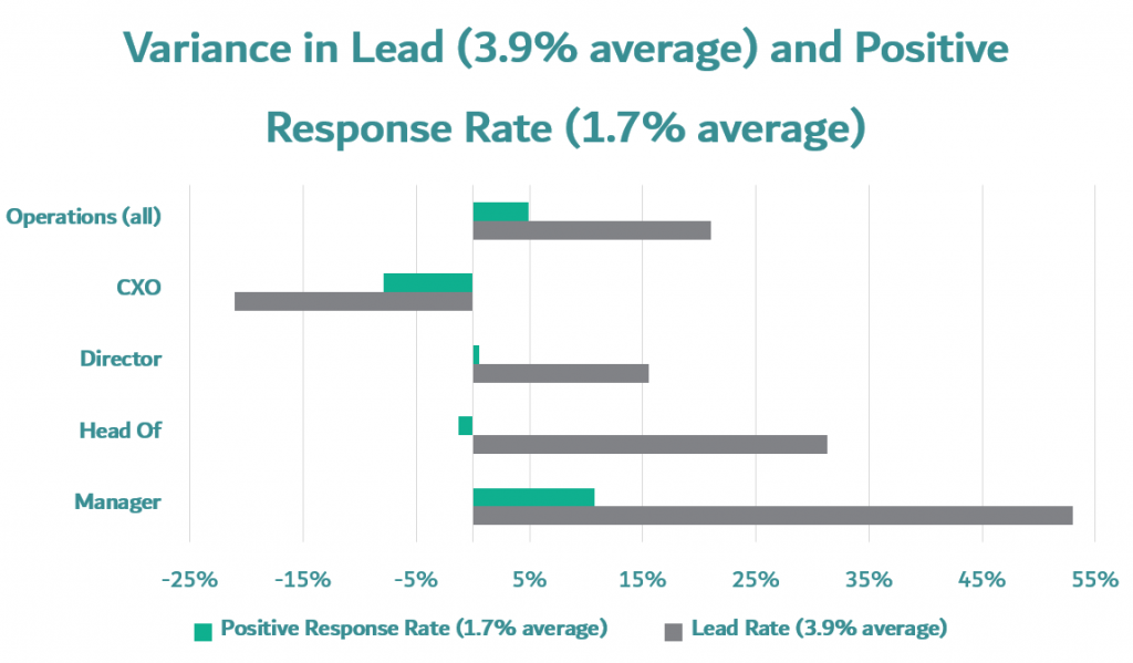 Operations department Prospecting introductory mails variance in lead rate and positive response rate in operations department sorted by CEO of operations, operations director, head of operations, operations manager