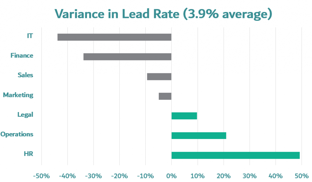 b2b prospecting for clients - variance in lead conversion rates Information technology leads, sales department, finance department email lead rate, marketing department lead rate, legal department lead rate, operations department lead rate, HR department lead rate