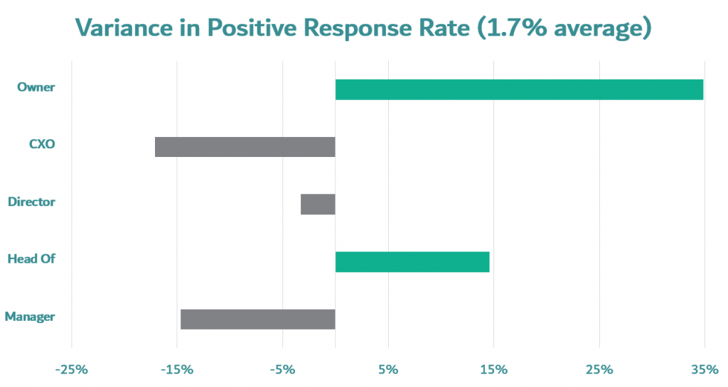 introductory mails to prospective clients variance in positive lead rate by company owner, department manager, CEO, department director or head of department.