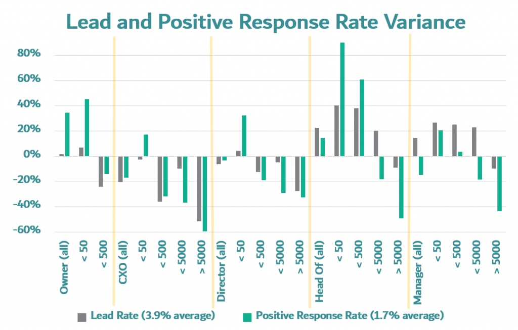 b2b prospecting mails variance in lead generation rates and email positive responsive rates by company size data along with job function analysis