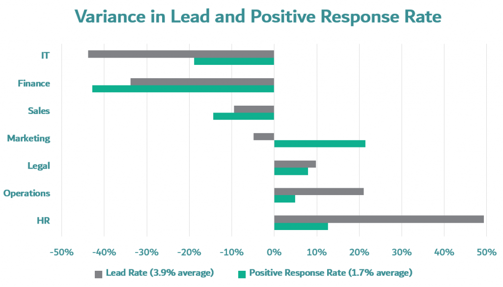 This is what happens when you place the variance in positive leads (against the average) next to that for all types of leads
