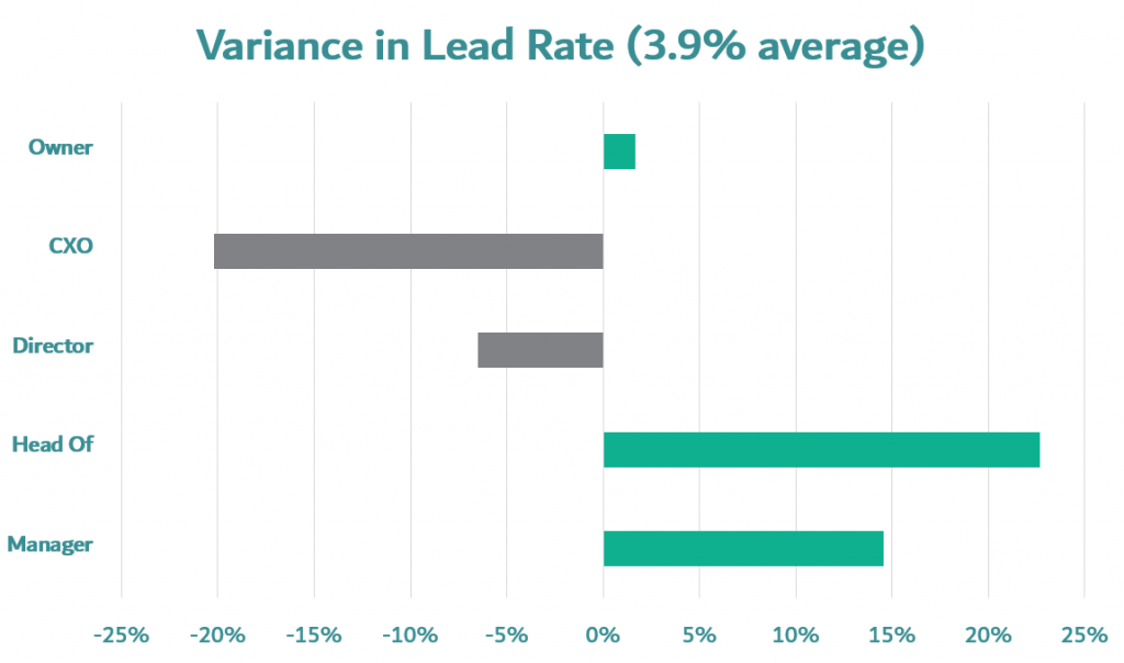 prospecting mails variance in lead rate by seniority divided in groups prospecting owners, prospecting CEOs, Prospecting directors, prospecting head of departments, prospecting department managers