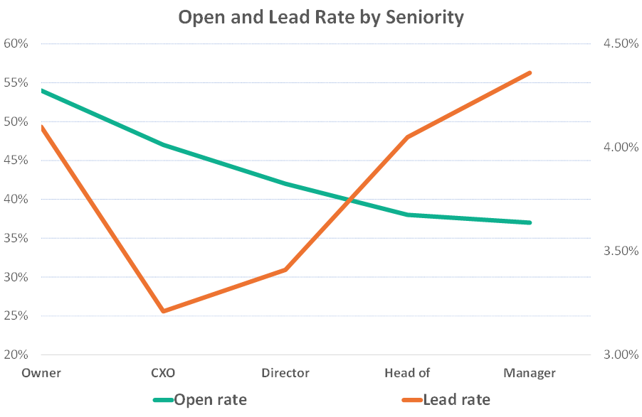 Comparing open and lead rates by job function