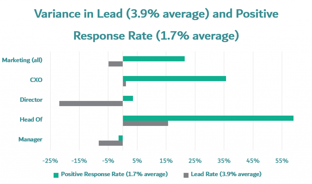 marketing department prospecting mails variance in lead conversion rate and positive response rate in marketing department divided by head of marketing, marketing CEO, marketing director, marketing manager, and head of marketing