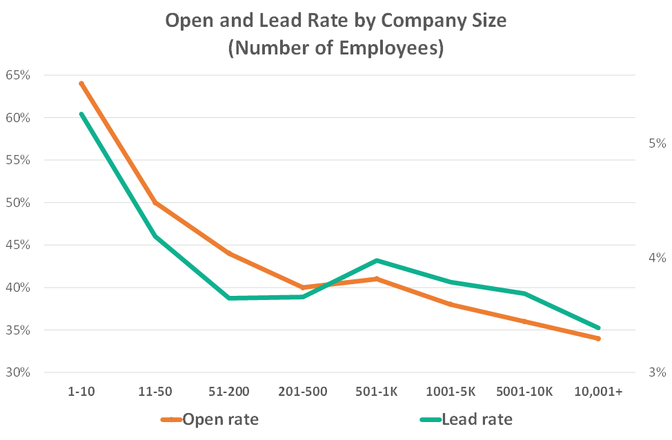 pen rate and lead rate by company size from b2b email prospecting emails sent by sopro - social prospecting