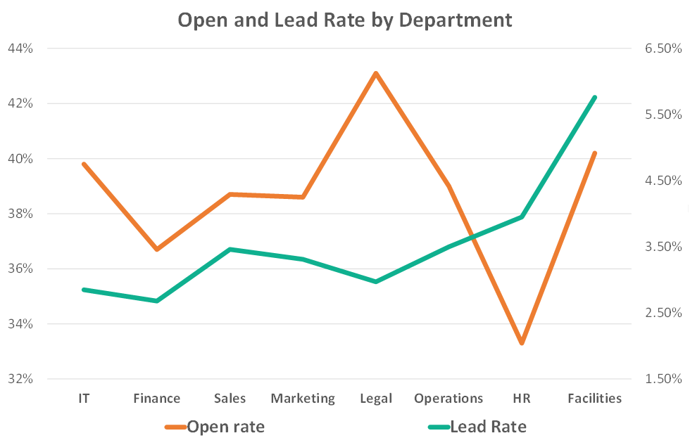 b2b prospecting email open rate and email lead conversion rate by department - finance, sales, marketing, legal, operations hr it