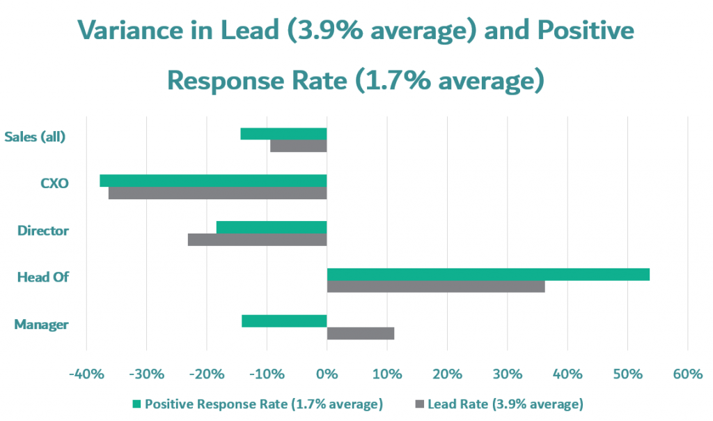 sales department b2b prospecting mails variance in lead conversion rates and positive response rates in sales department divided by sales CEO, sales director, head of sales, sales manager
