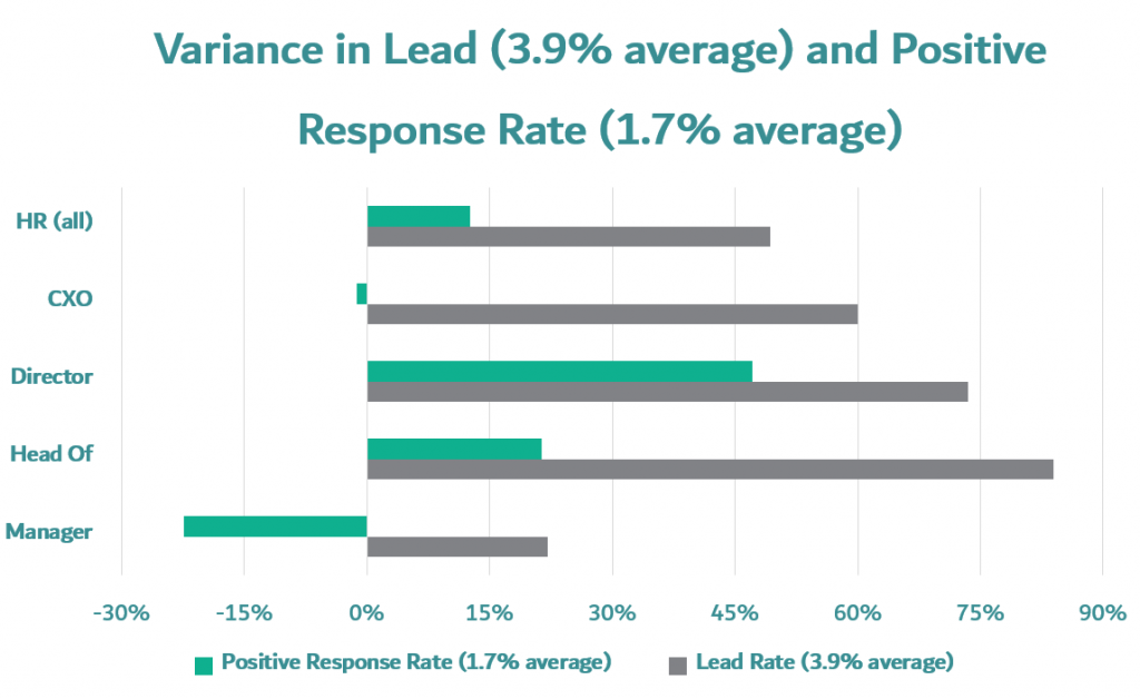HR department positive email response rate variance