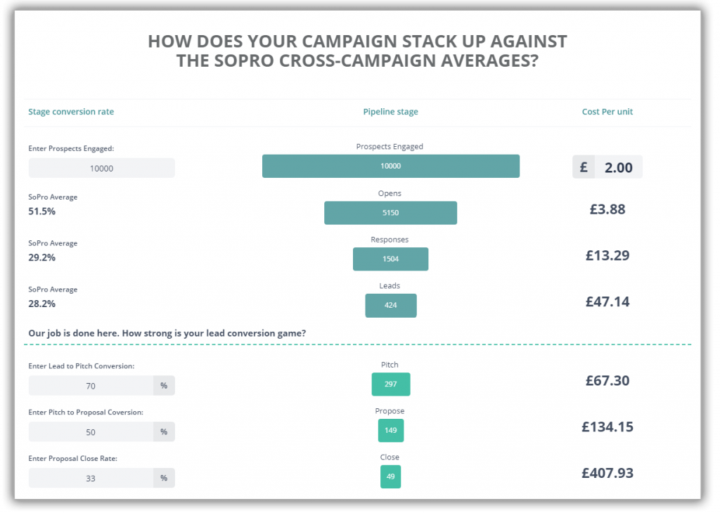 Campaign Output Forecaster tool - Tells you exactly what your cost per customer will be (based on current industry average conversion rates