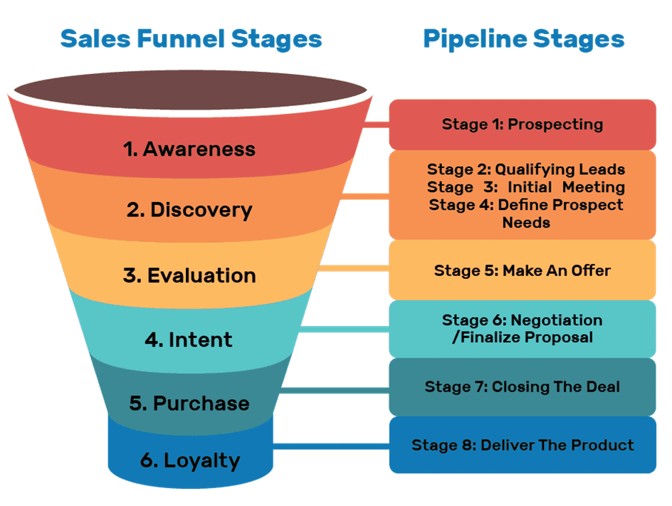 Sales Funnel Stages - Pipeline Stages