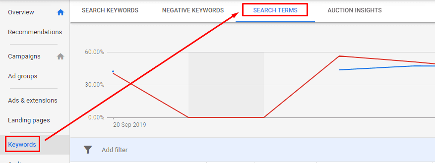 Search Terms in Google adwords