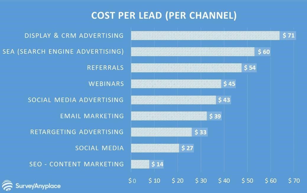 Cost per lead per channel