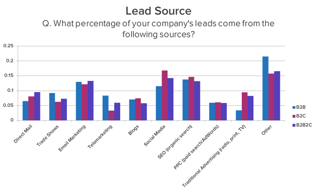 ead Source - the percentage of leads from different marketing channels