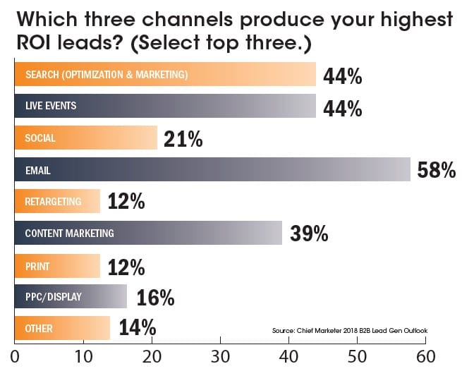 Marketing channels that produce highest ROI