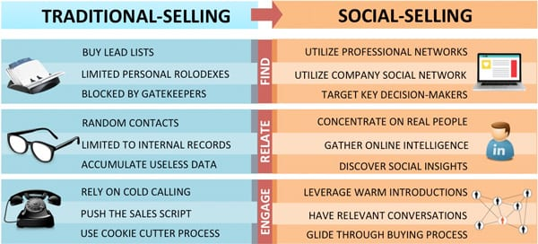 Social selling vs traditional selling differences