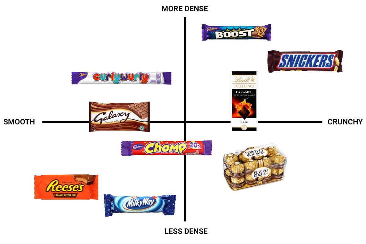 Traditional market map, comparing chocolates on smoothness and density