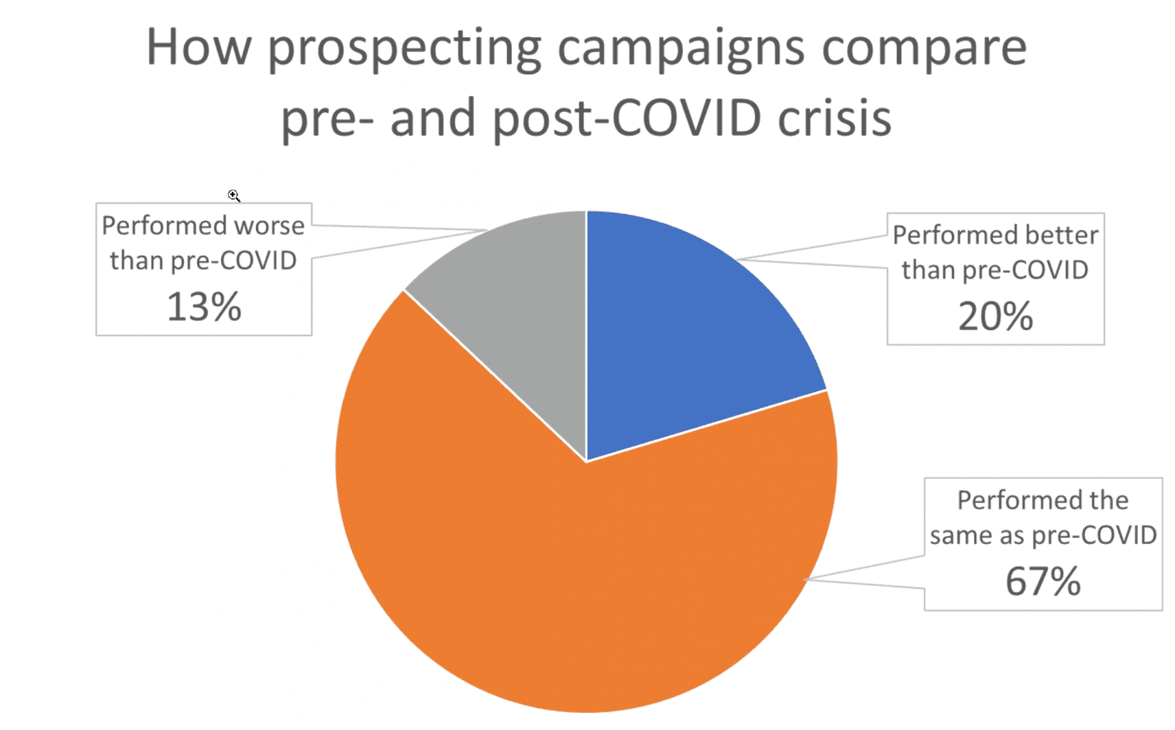 A graph showing prospecting results before and during COVID