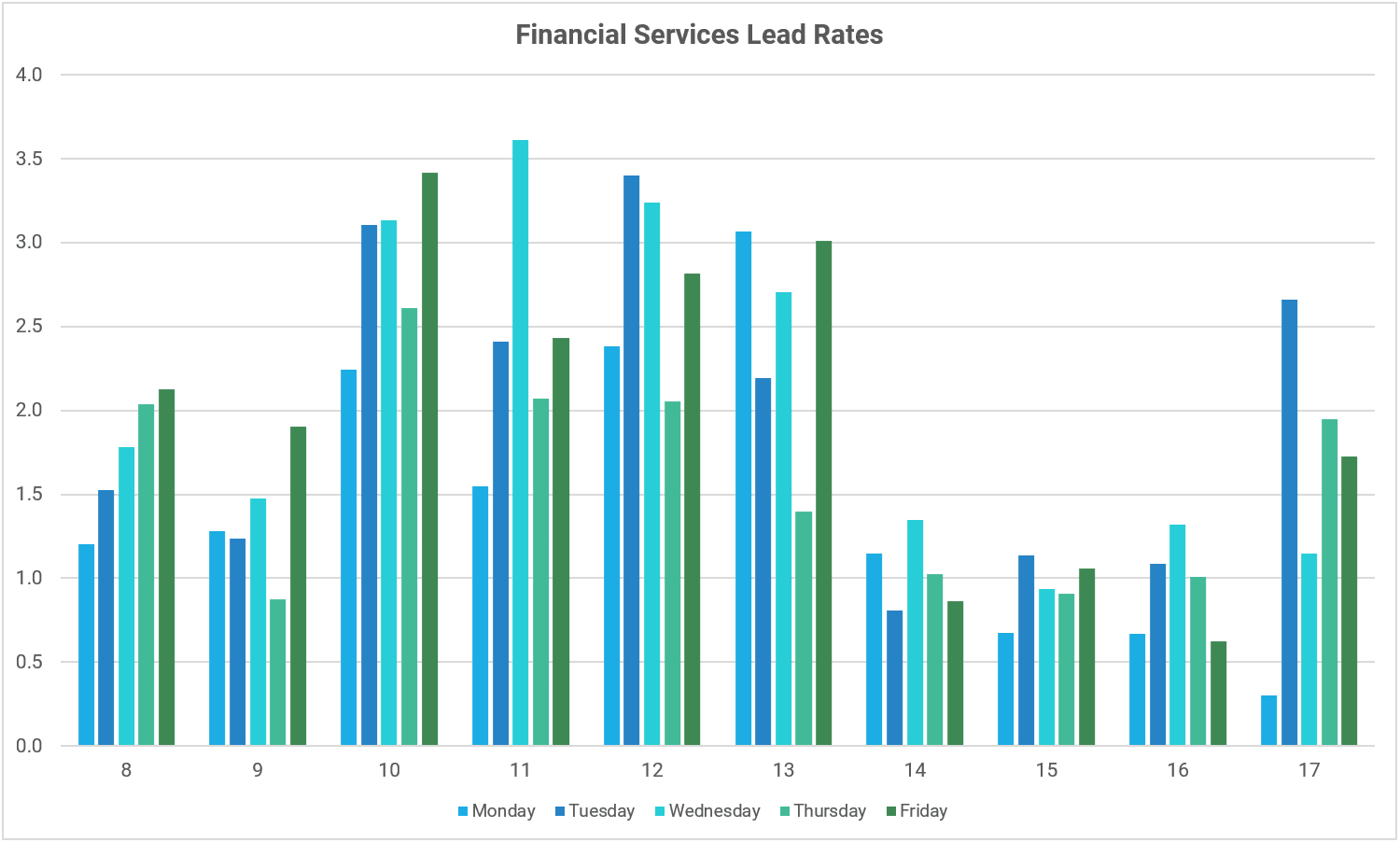 Graph showing the lead rates by day and hour for financial companies