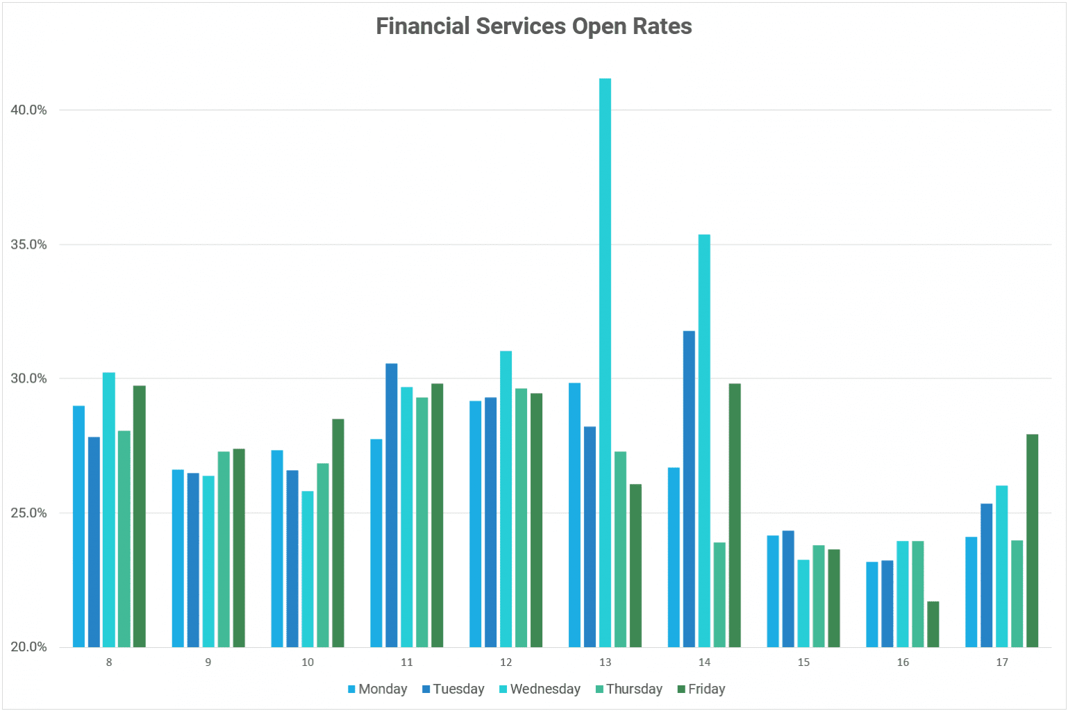 A graph showing open rates for prospecting emails sent to the Financial Services sector