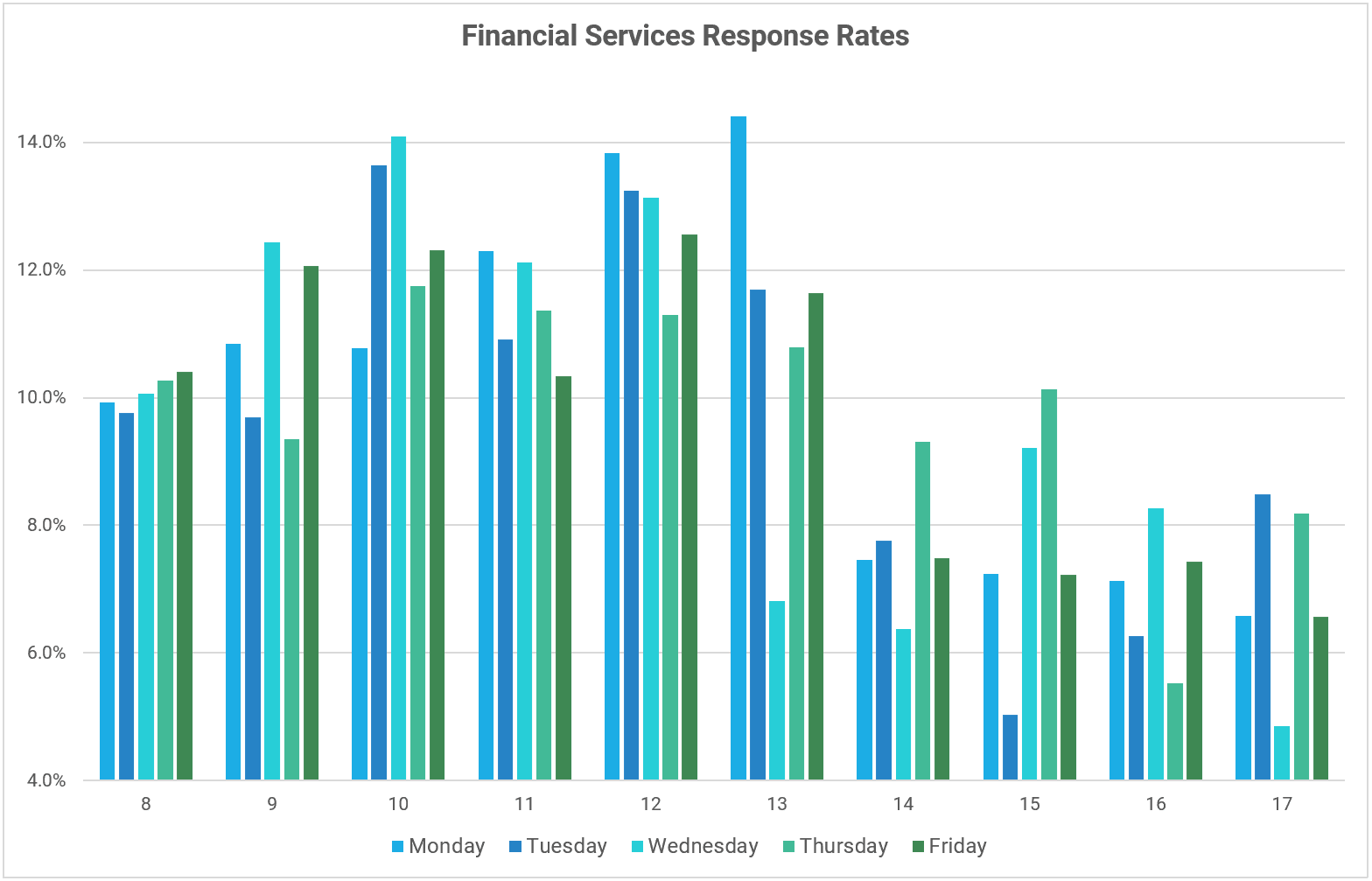 A graph showing response rates for emails sent to financial sector