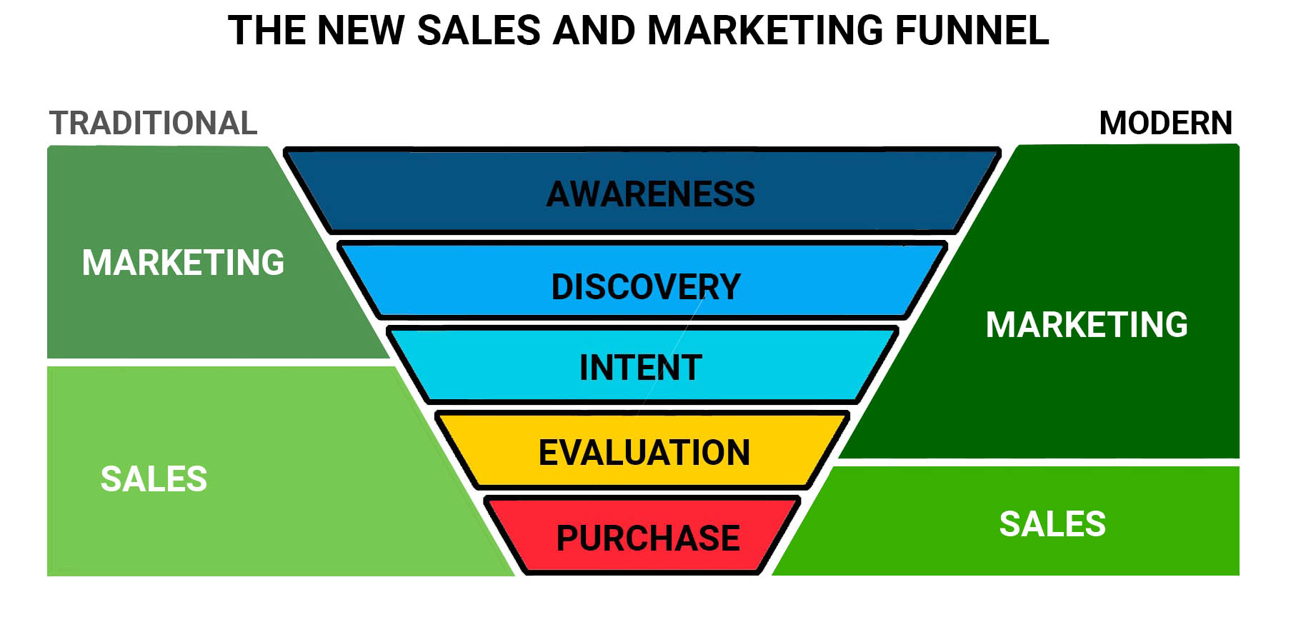 New sales and marketing funnel